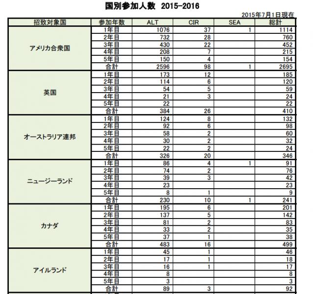 http://jetprogramme.org/wp-content/themes/biz-vektor/pdf/countries/2015_jet_stats_j.pdf